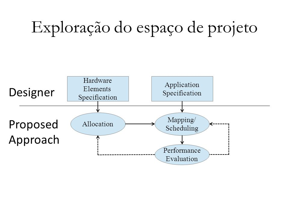 Exploração do espaço de projeto Application Specification Hardware Elements Specification Allocation Mapping/ Scheduling Performance Evaluation Propos