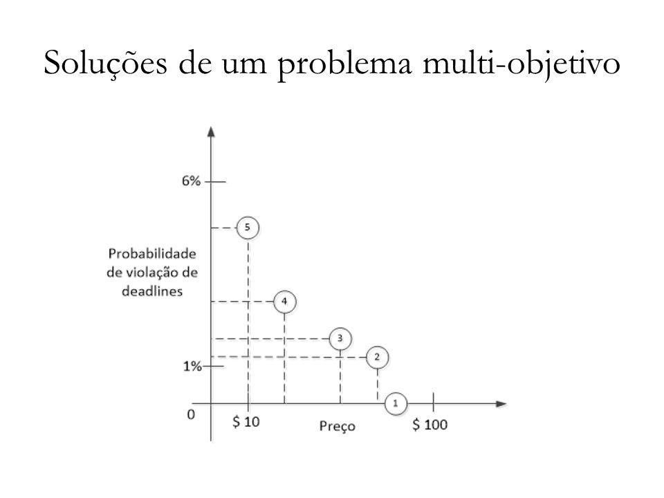 Soluções de um problema multi-objetivo