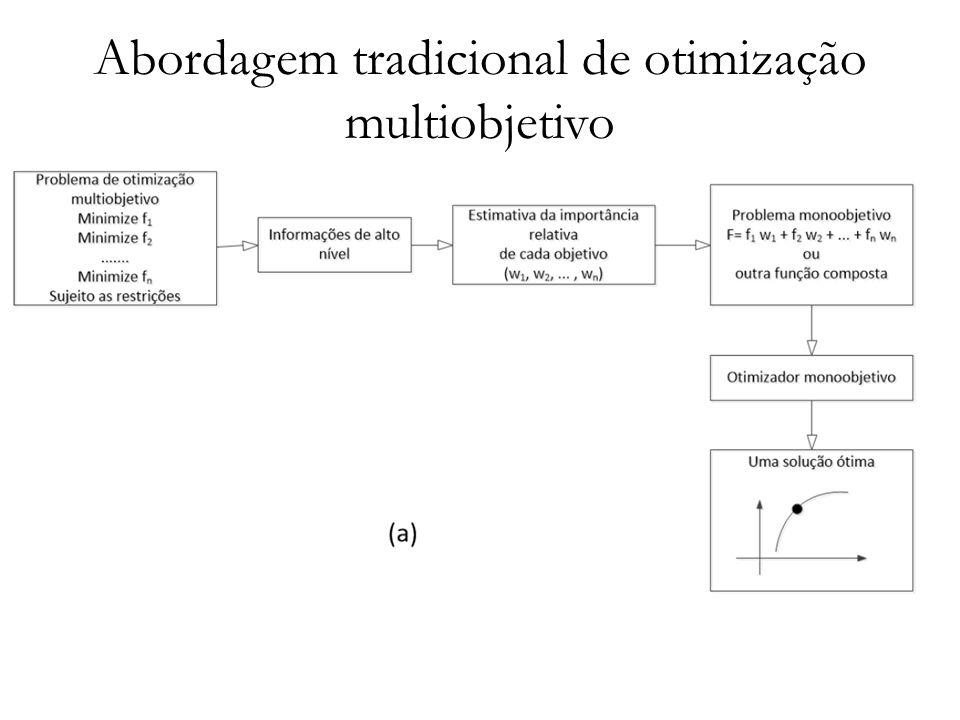 Abordagem tradicional de otimização multiobjetivo