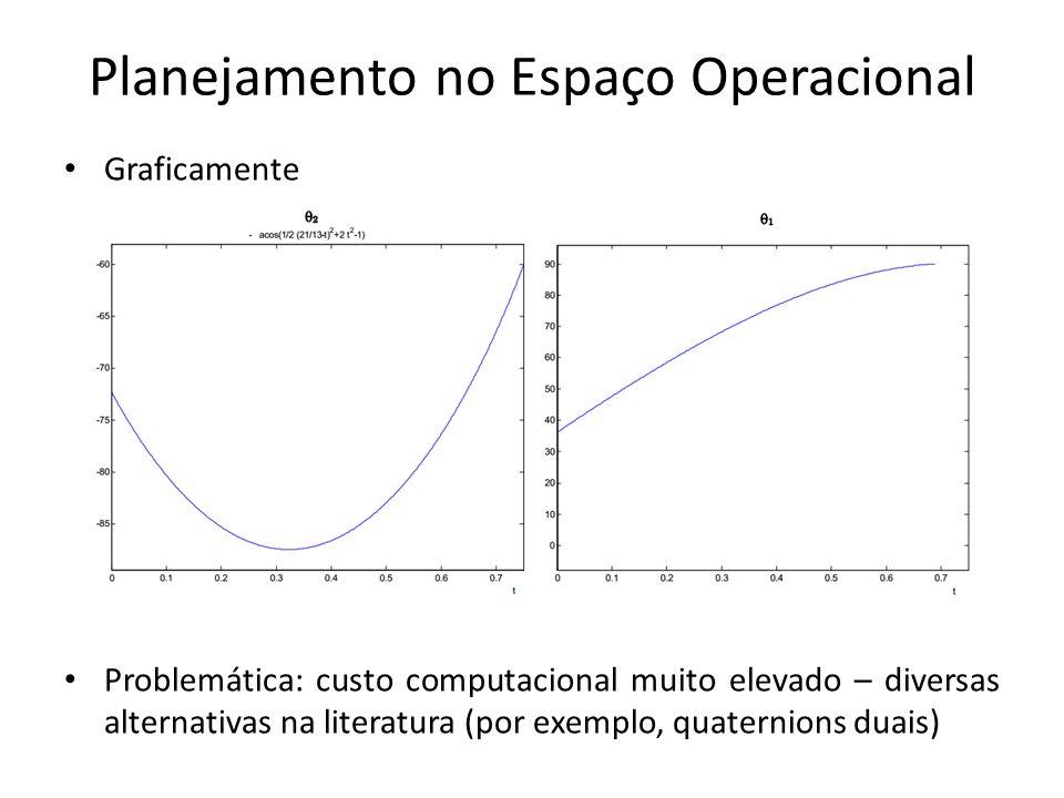 Planejamento no Espaço Operacional Graficamente Problemática: custo computacional muito elevado – diversas alternativas na literatura (por exemplo, qu