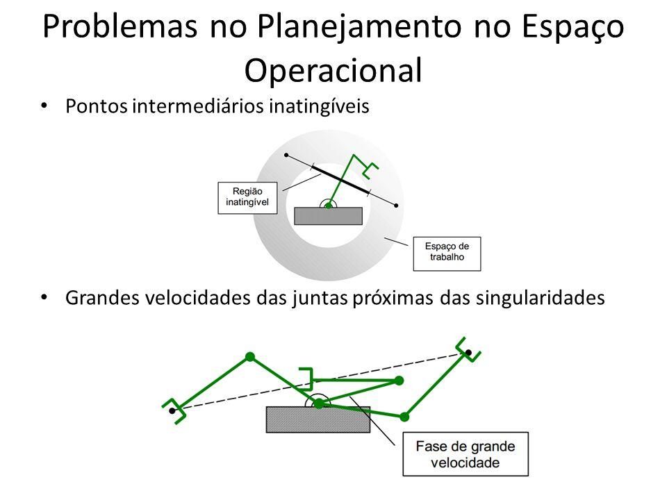 Problemas no Planejamento no Espaço Operacional Pontos intermediários inatingíveis Grandes velocidades das juntas próximas das singularidades