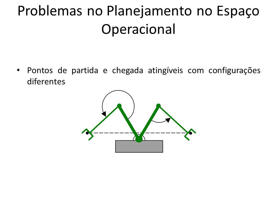 Problemas no Planejamento no Espaço Operacional Pontos de partida e chegada atingíveis com configurações diferentes