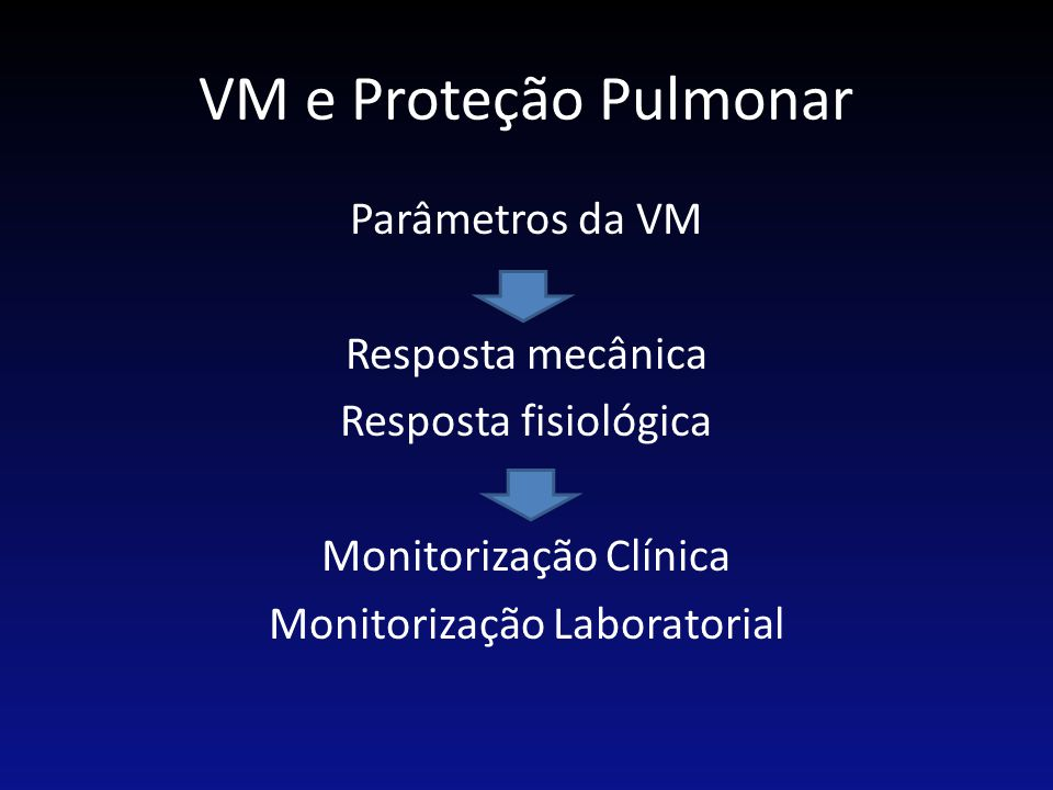 VM e Proteção Pulmonar Parâmetros da VM Resposta mecânica Resposta fisiológica Monitorização Clínica Monitorização Laboratorial