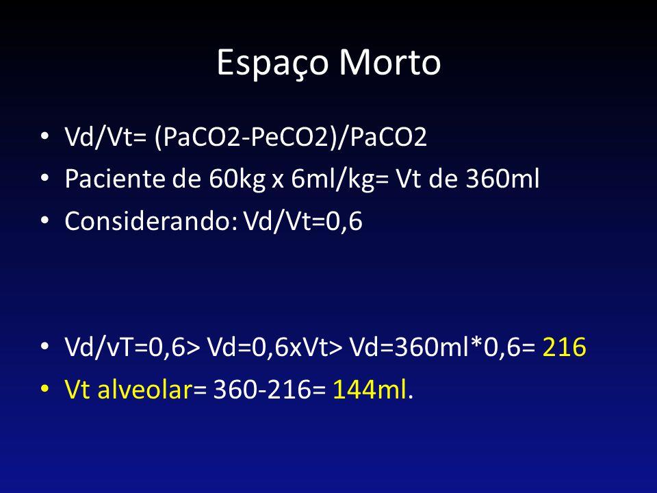 Espaço Morto Vd/Vt= (PaCO2-PeCO2)/PaCO2 Paciente de 60kg x 6ml/kg= Vt de 360ml Considerando: Vd/Vt=0,6 Vd/vT=0,6> Vd=0,6xVt> Vd=360ml*0,6= 216 Vt alve