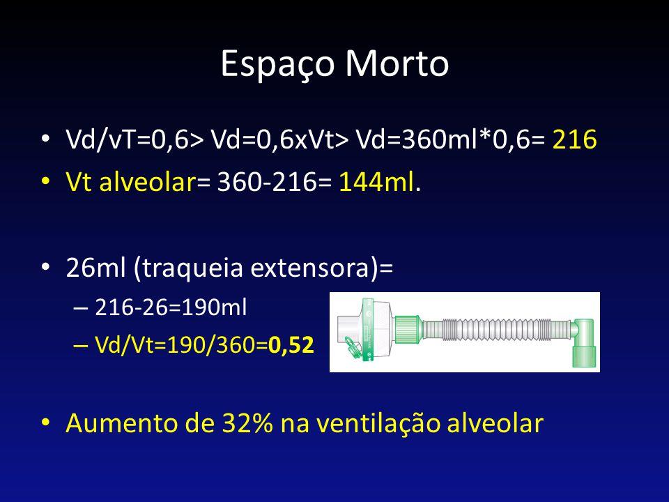 Espaço Morto Vd/vT=0,6> Vd=0,6xVt> Vd=360ml*0,6= 216 Vt alveolar= 360-216= 144ml. 26ml (traqueia extensora)= – 216-26=190ml – Vd/Vt=190/360=0,52 Aumen