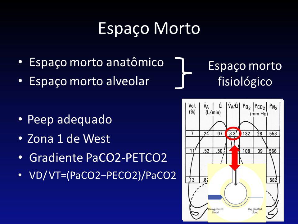Espaço Morto Espaço morto anatômico Espaço morto alveolar Peep adequado Zona 1 de West Gradiente PaCO2-PETCO2 VD/ VT=(PaCO2−PECO2)/PaCO2 Espaço morto