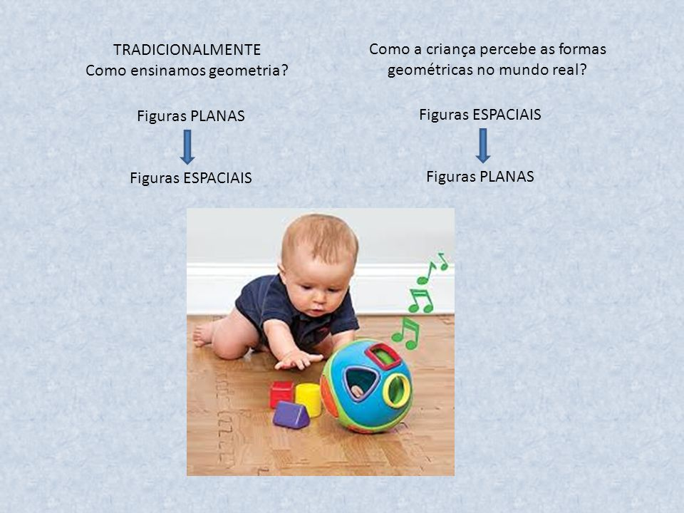 TRADICIONALMENTE Como ensinamos geometria? Como a criança percebe as formas geométricas no mundo real? Figuras PLANAS Figuras ESPACIAIS Figuras PLANAS