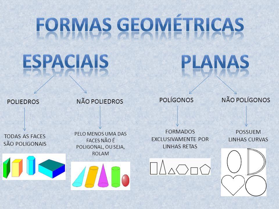MUITOS ÂNGULOS MUITOS FACES - LADOS Todos os poliedros são PRISMAS, com exceção das pirâmides.