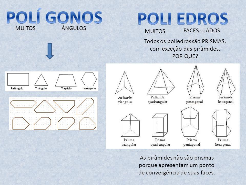 MUITOS ÂNGULOS MUITOS FACES - LADOS Todos os poliedros são PRISMAS, com exceção das pirâmides. POR QUE? As pirâmides não são prismas porque apresentam