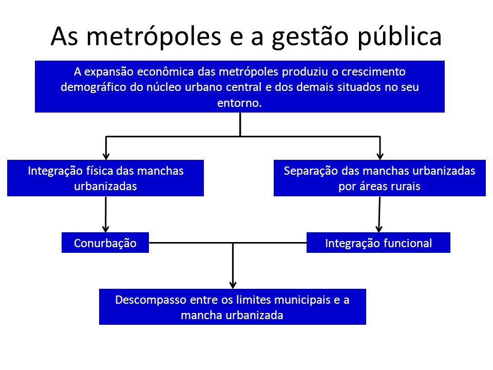As metrópoles e a gestão pública A expansão econômica das metrópoles produziu o crescimento demográfico do núcleo urbano central e dos demais situados no seu entorno.