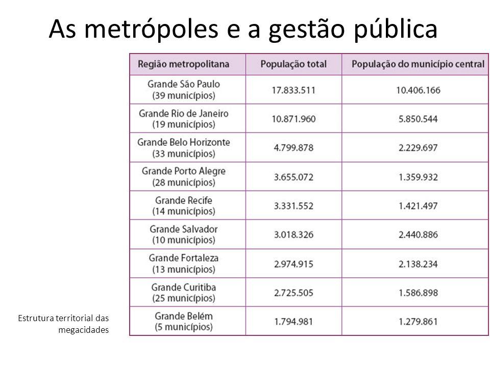 As metrópoles e a gestão pública Estrutura territorial das megacidades