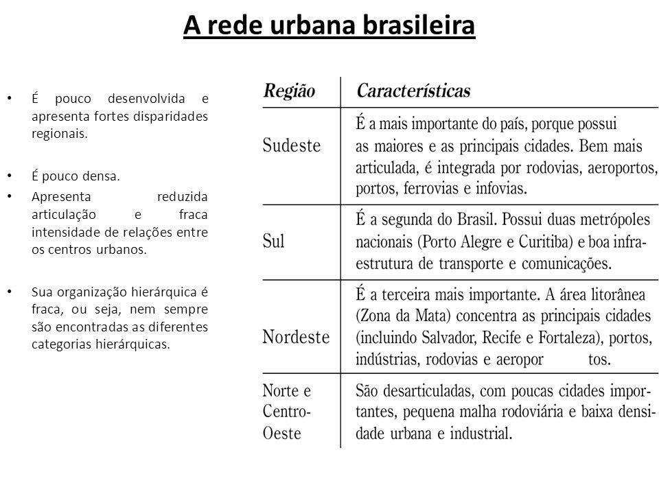 A rede urbana brasileira É pouco desenvolvida e apresenta fortes disparidades regionais. É pouco densa. Apresenta reduzida articulação e fraca intensi