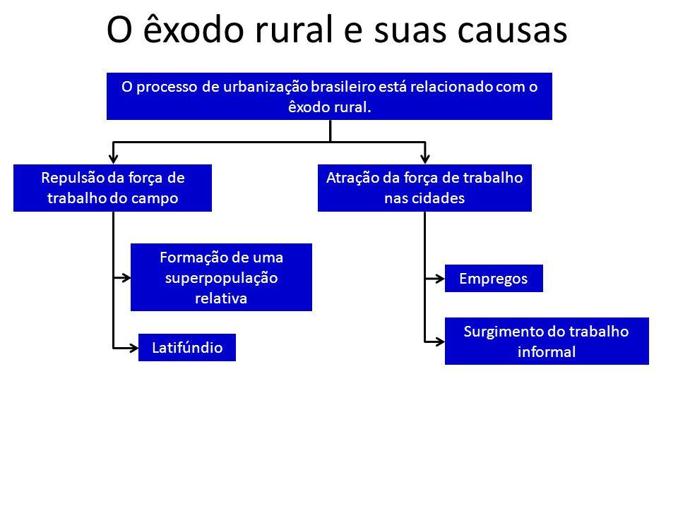 O êxodo rural e suas causas O processo de urbanização brasileiro está relacionado com o êxodo rural. Repulsão da força de trabalho do campo Atração da
