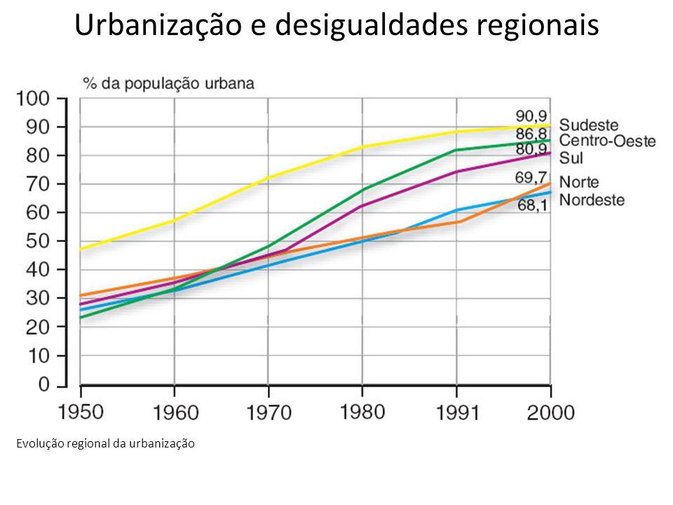 Urbanização e desigualdades regionais Evolução regional da urbanização