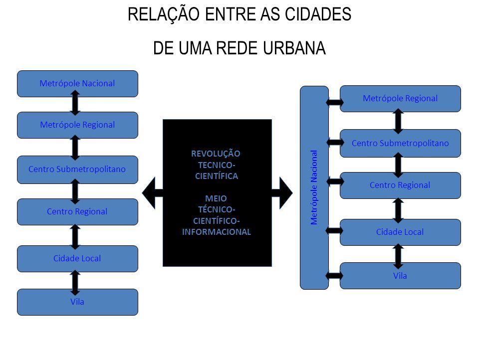 REVOLUÇÃO TECNICO- CIENTÍFICA MEIO TÉCNICO- CIENTÍFICO- INFORMACIONAL RELAÇÃO ENTRE AS CIDADES DE UMA REDE URBANA Centro Regional Metrópole Nacional M