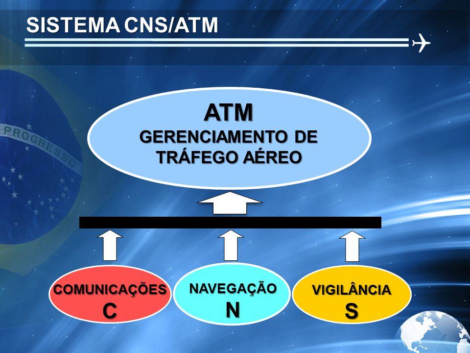 SISTEMA CNS/ATM  ATM GERENCIAMENTO DE TRÁFEGO AÉREO COMUNICAÇÕES C NAVEGAÇÃO N VIGILÂNCIA S