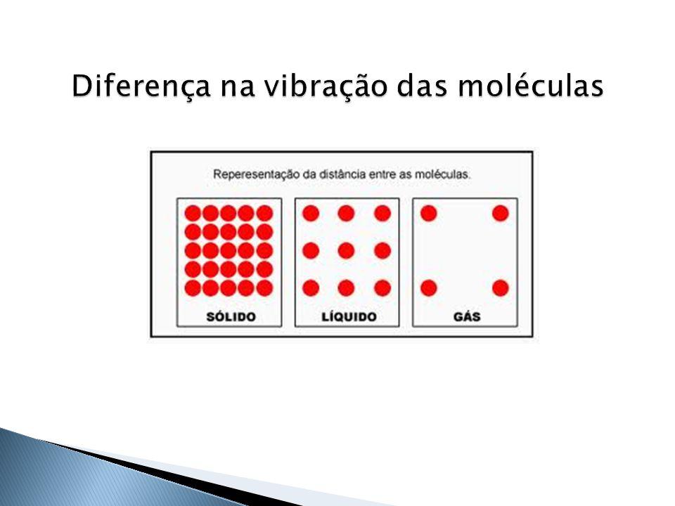  Estado sólido: matéria tem forma e volume definidos.