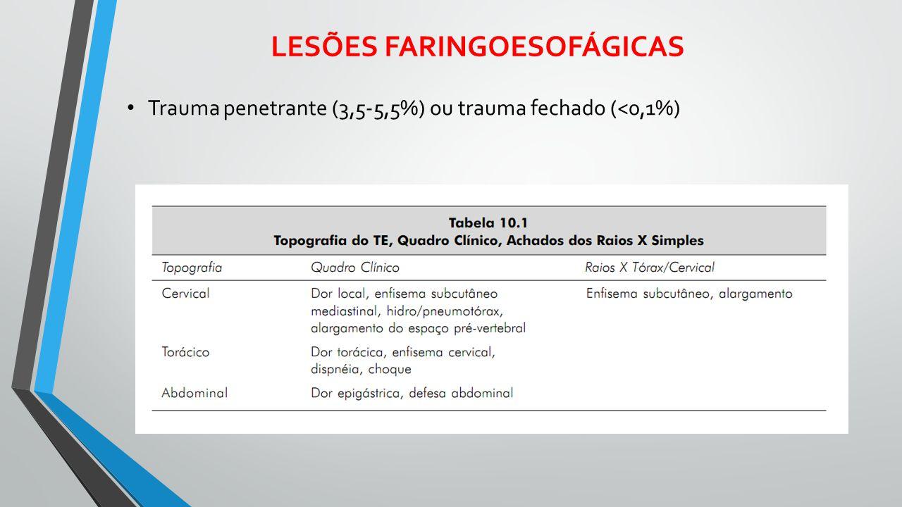 LESÕES FARINGOESOFÁGICAS Trauma penetrante (3,5-5,5%) ou trauma fechado (<0,1%)