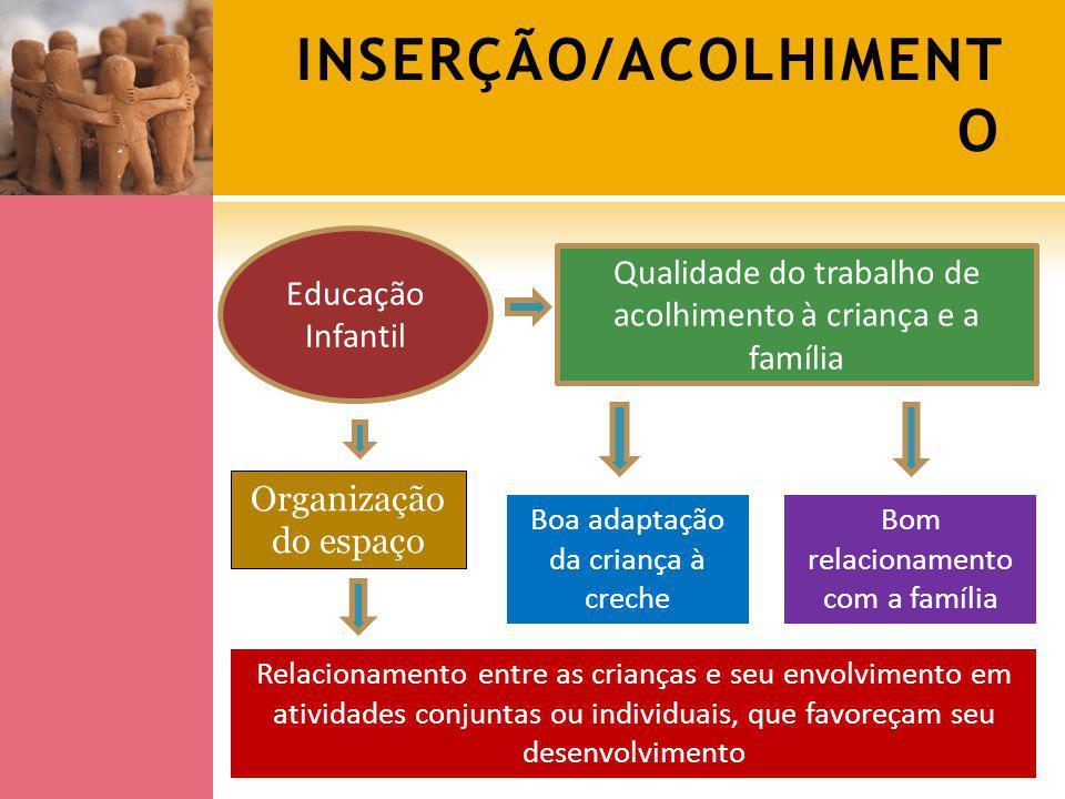 Integração instituição - família Educação Infantil Instituições fechadas Instituições abertas Não se percebia a necessidade de realizar um trabalho especifico para o momento do ingresso da criança nesse novo ambiente.