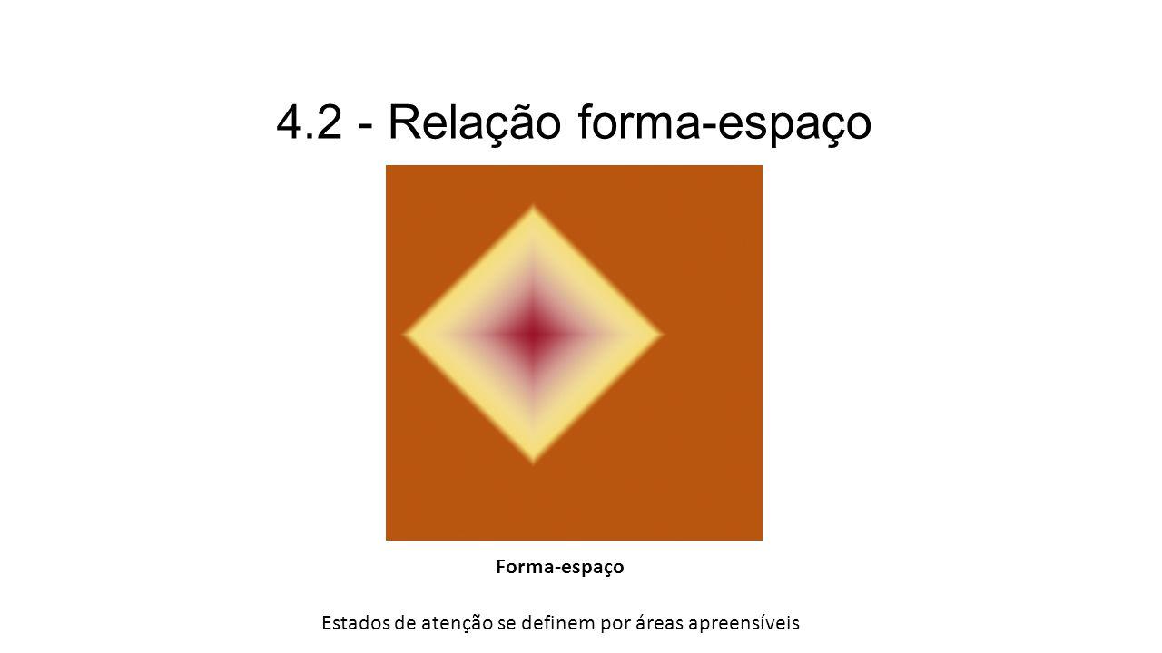 4.2 - Relação forma-espaço Forma-espaço Estados de atenção se definem por áreas apreensíveis