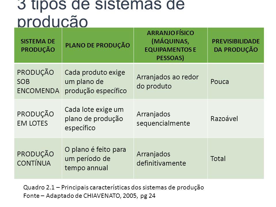3 tipos de sistemas de produção SISTEMA DE PRODUÇÃO PLANO DE PRODUÇÃO ARRANJO FÍSICO (MÁQUINAS, EQUIPAMENTOS E PESSOAS) PREVISIBILIDADE DA PRODUÇÃO PR