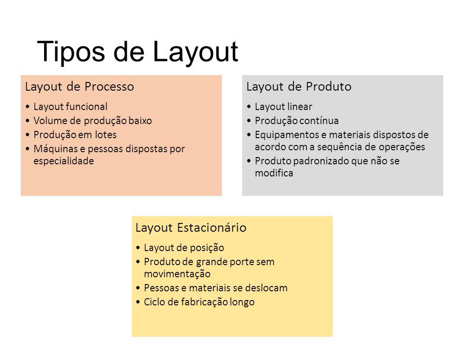 Tipos de Layout Layout de Processo Layout funcional Volume de produção baixo Produção em lotes Máquinas e pessoas dispostas por especialidade Layout d