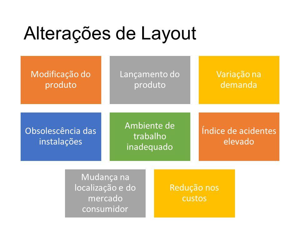 Alterações de Layout Modificação do produto Lançamento do produto Variação na demanda Obsolescência das instalações Ambiente de trabalho inadequado Ín