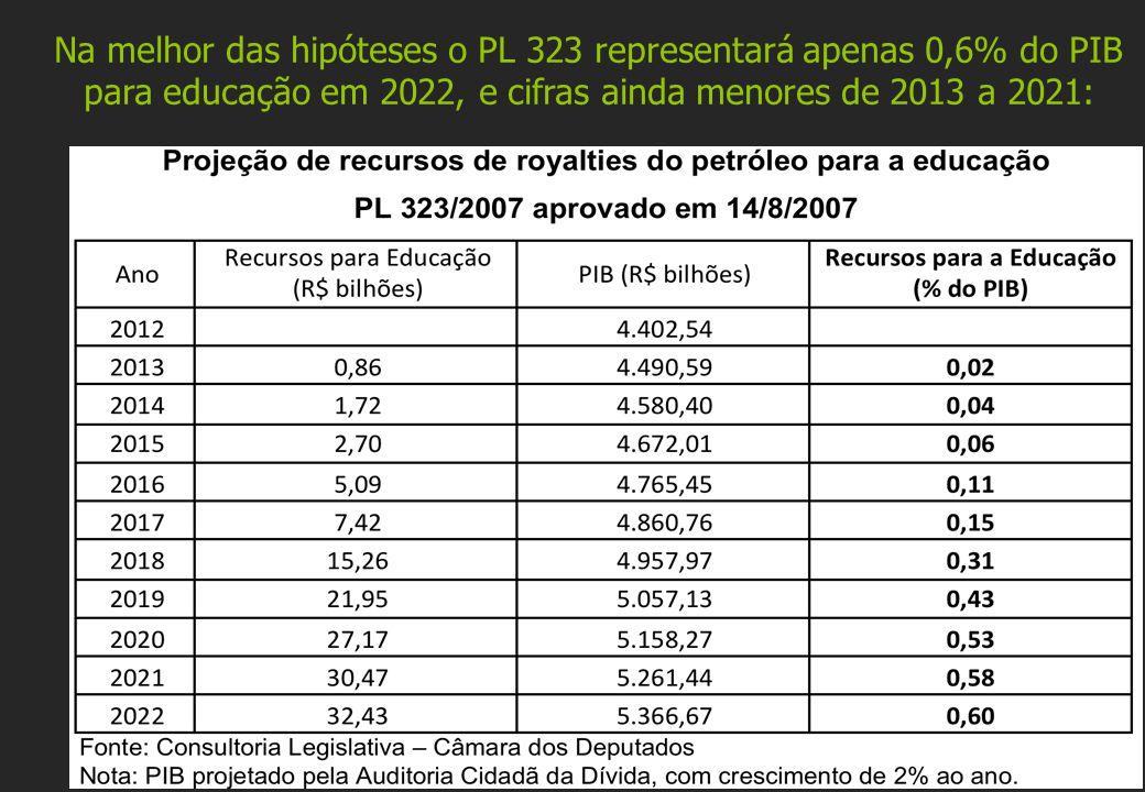 Na melhor das hipóteses o PL 323 representará apenas 0,6% do PIB para educação em 2022, e cifras ainda menores de 2013 a 2021: