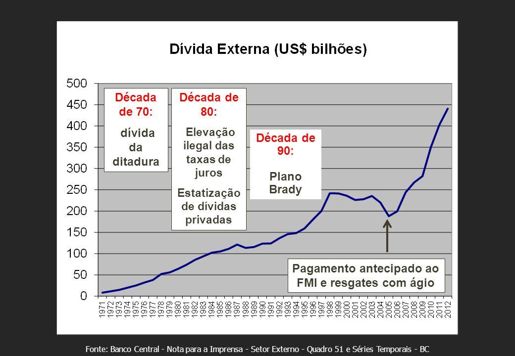 Fonte: Banco Central - Nota para a Imprensa - Setor Externo - Quadro 51 e Séries Temporais - BC Década de 70: dívida da ditadura Década de 80: Elevação ilegal das taxas de juros Estatização de dívidas privadas Pagamento antecipado ao FMI e resgates com ágio Década de 90: Plano Brady