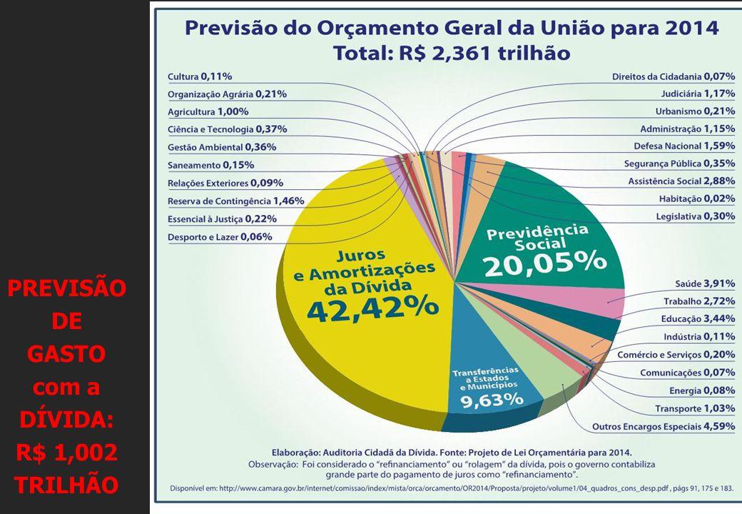 PREVISÃO DE GASTO com a DÍVIDA: R$ 1,002 TRILHÃO