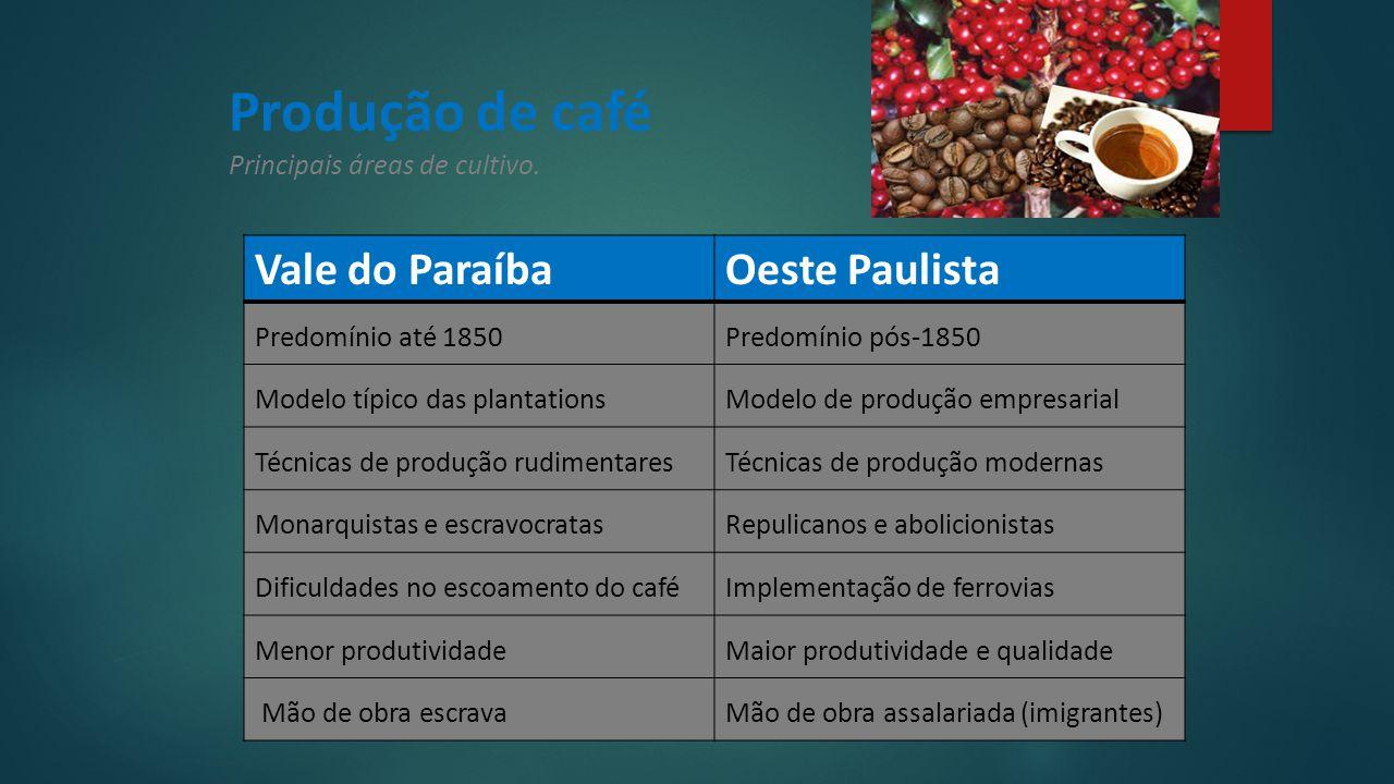Produção de café Principais áreas de cultivo.
