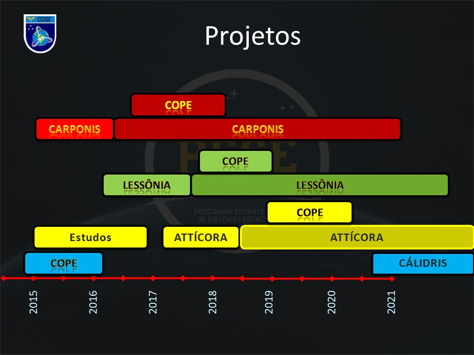 Projetos 2020202120152016201720182019