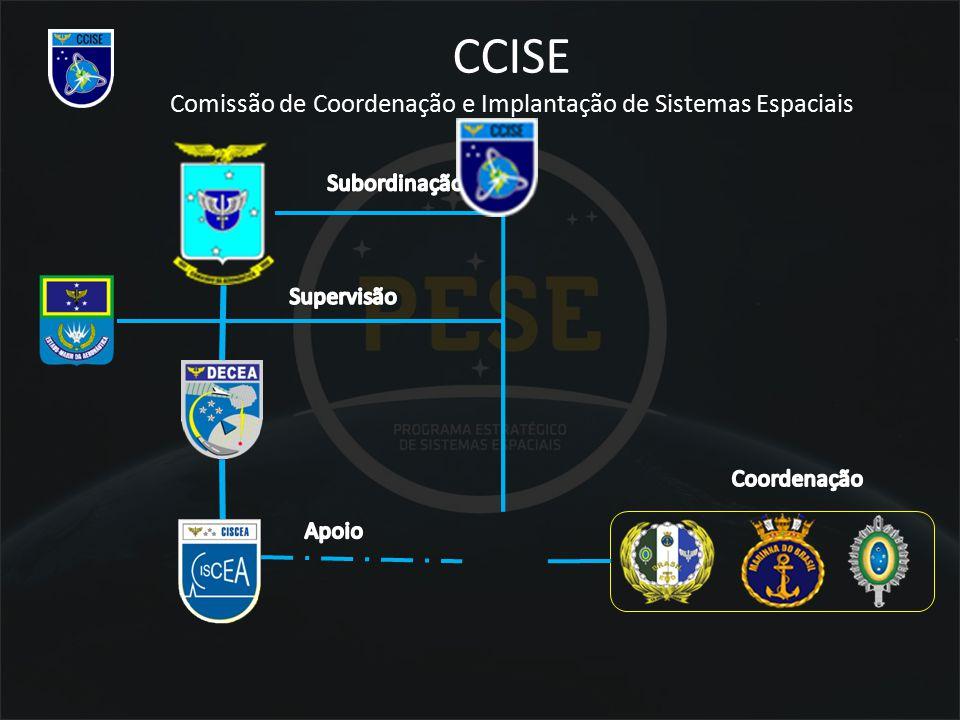 CCISE Comissão de Coordenação e Implantação de Sistemas Espaciais