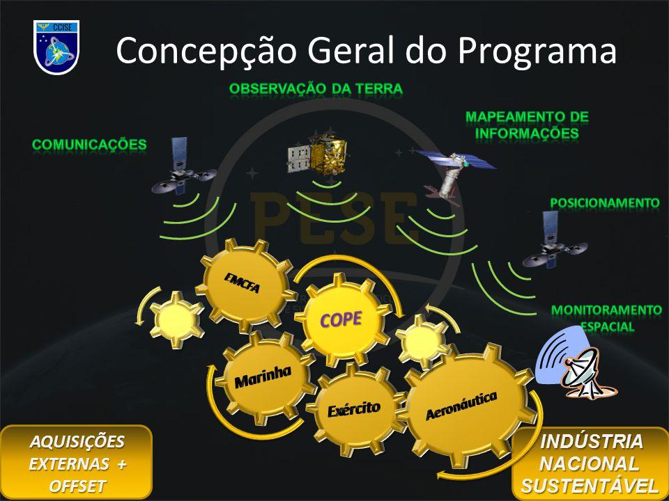 Concepção Geral do Programa AQUISIÇÕES EXTERNAS + OFFSET INDÚSTRIA NACIONAL SUSTENTÁVEL INDÚSTRIA NACIONAL SUSTENTÁVEL