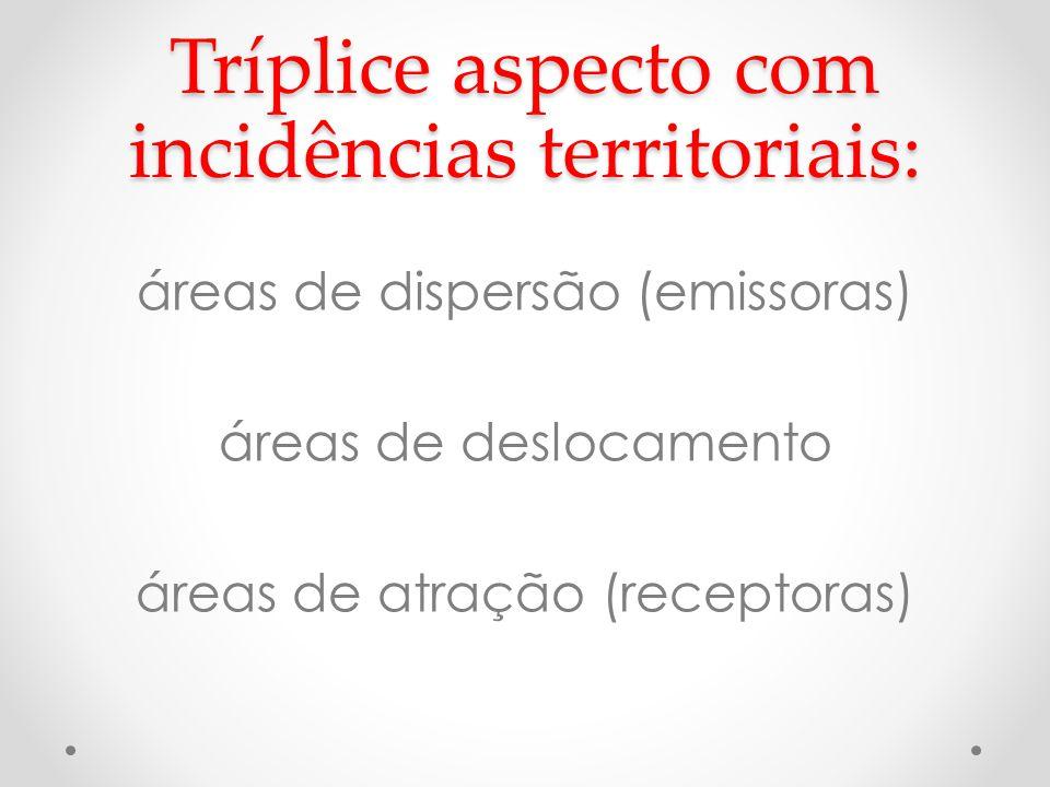 Tríplice aspecto com incidências territoriais: áreas de dispersão (emissoras) áreas de deslocamento áreas de atração (receptoras)