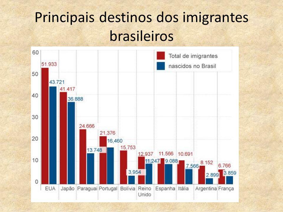 Principais destinos dos imigrantes brasileiros