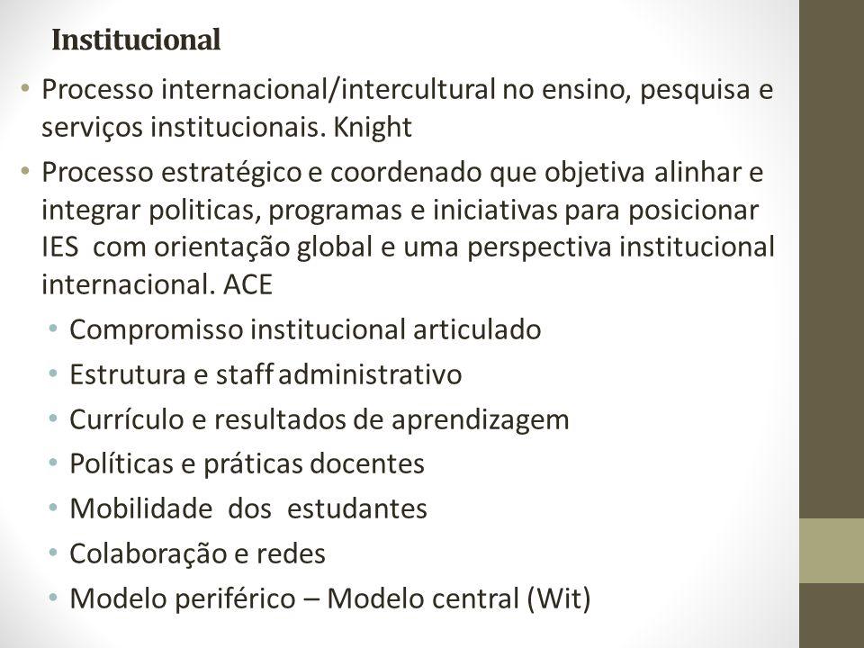 Institucional Processo internacional/intercultural no ensino, pesquisa e serviços institucionais. Knight Processo estratégico e coordenado que objetiv