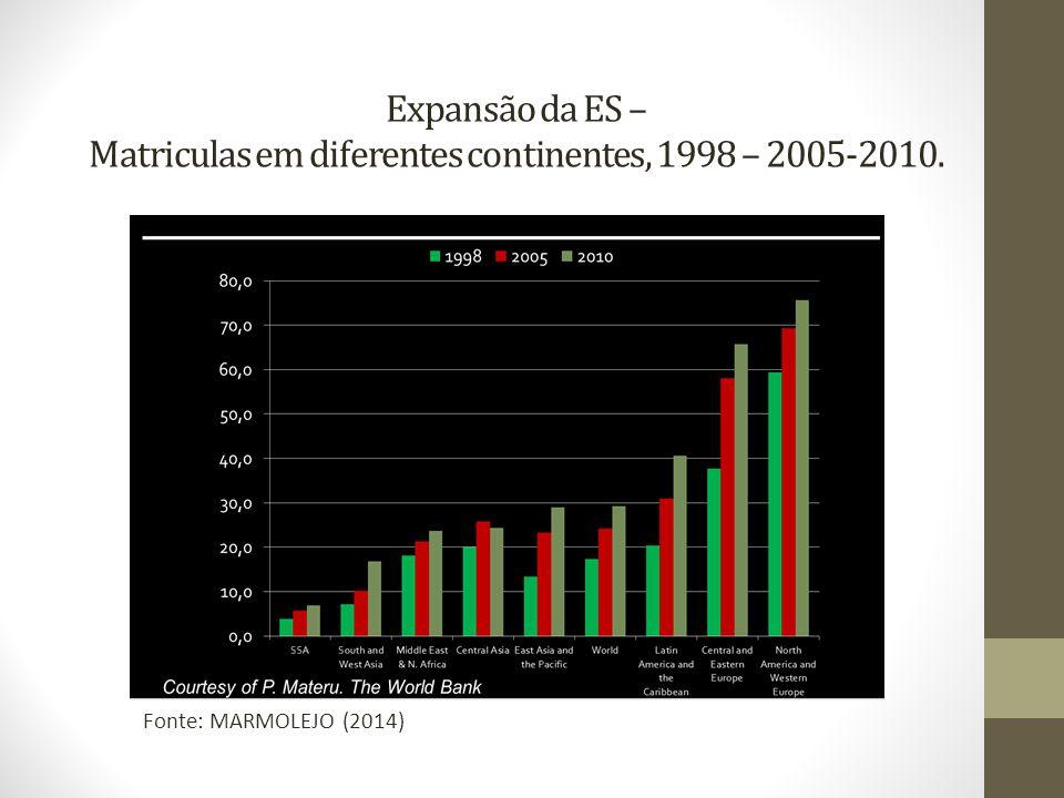 Expansão da ES – Matriculas em diferentes continentes, 1998 – 2005-2010. Fonte: MARMOLEJO (2014)