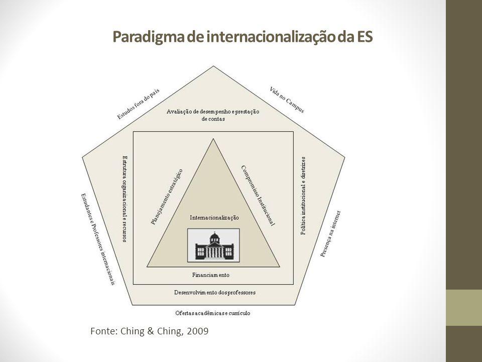 Paradigma de internacionalização da ES Fonte: Ching & Ching, 2009