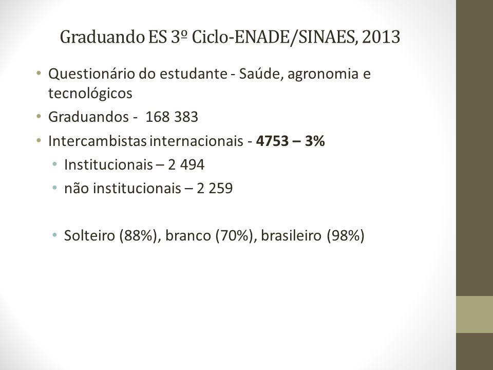 Graduando ES 3º Ciclo-ENADE/SINAES, 2013 Questionário do estudante - Saúde, agronomia e tecnológicos Graduandos - 168 383 Intercambistas internacionai