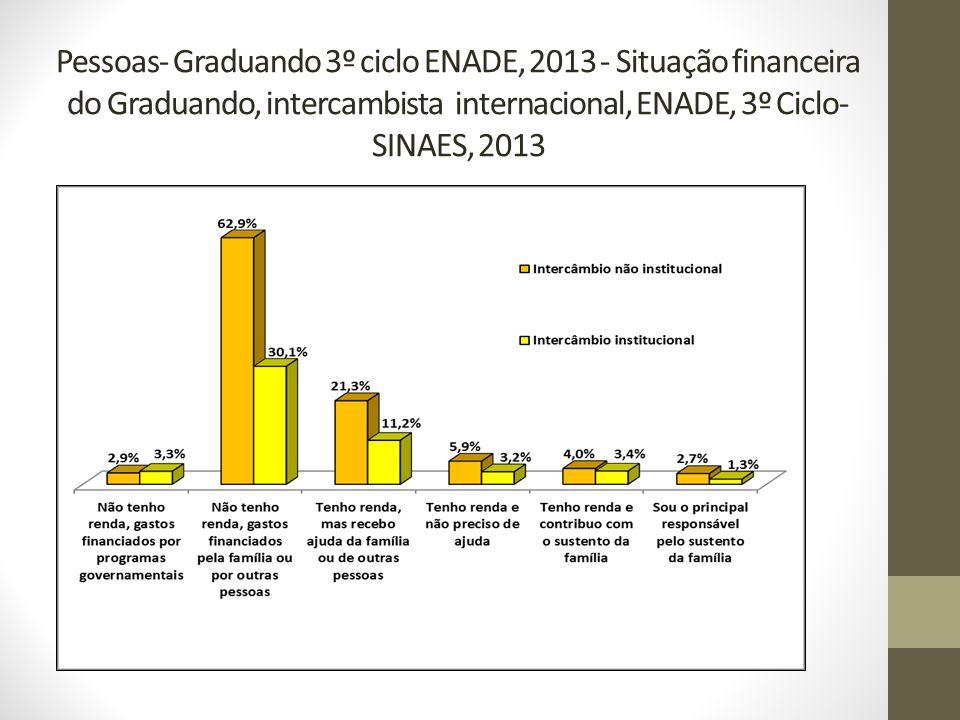 Pessoas- Graduando 3º ciclo ENADE, 2013 - Situação financeira do Graduando, intercambista internacional, ENADE, 3º Ciclo- SINAES, 2013