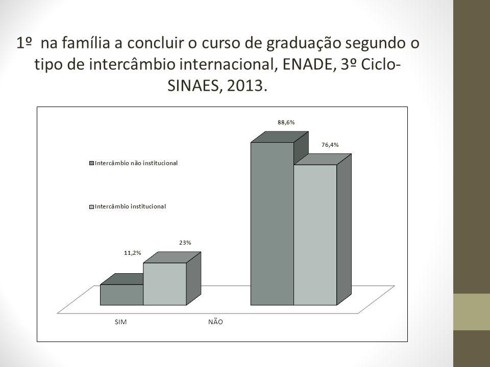 1º na família a concluir o curso de graduação segundo o tipo de intercâmbio internacional, ENADE, 3º Ciclo- SINAES, 2013.