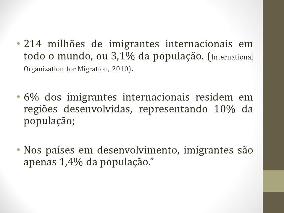 214 milhões de imigrantes internacionais em todo o mundo, ou 3,1% da população. ( International Organization for Migration, 2010). 6% dos imigrantes i