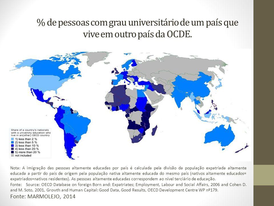 % de pessoas com grau universitário de um país que vive em outro país da OCDE. Nota: A imigração das pessoas altamente educadas por país é calculada p