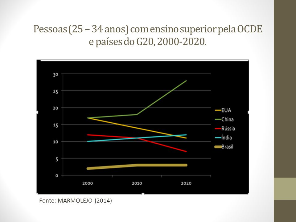 Pessoas (25 – 34 anos) com ensino superior pela OCDE e países do G20, 2000-2020. Fonte: MARMOLEJO (2014)