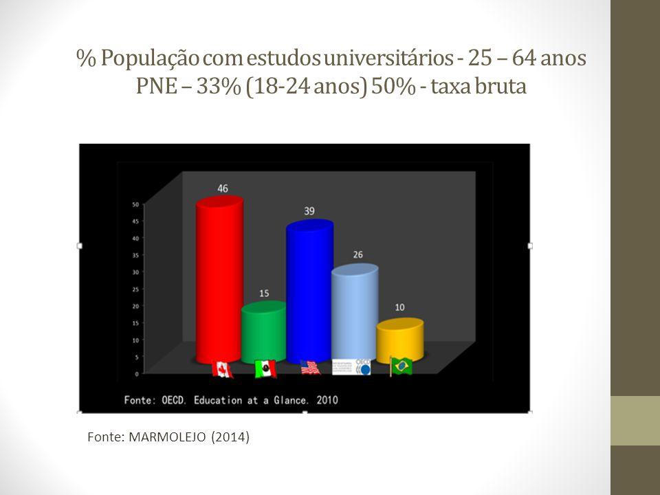 % População com estudos universitários - 25 – 64 anos PNE – 33% (18-24 anos) 50% - taxa bruta Fonte: MARMOLEJO (2014)