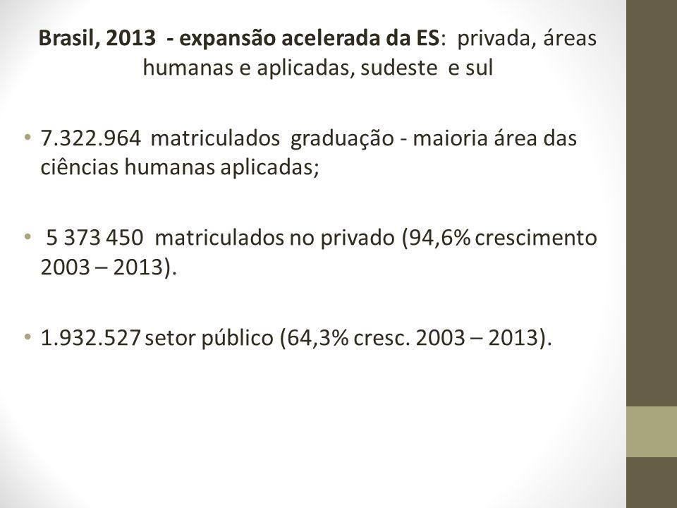 Brasil, 2013 - expansão acelerada da ES: privada, áreas humanas e aplicadas, sudeste e sul 7.322.964 matriculados graduação - maioria área das ciência