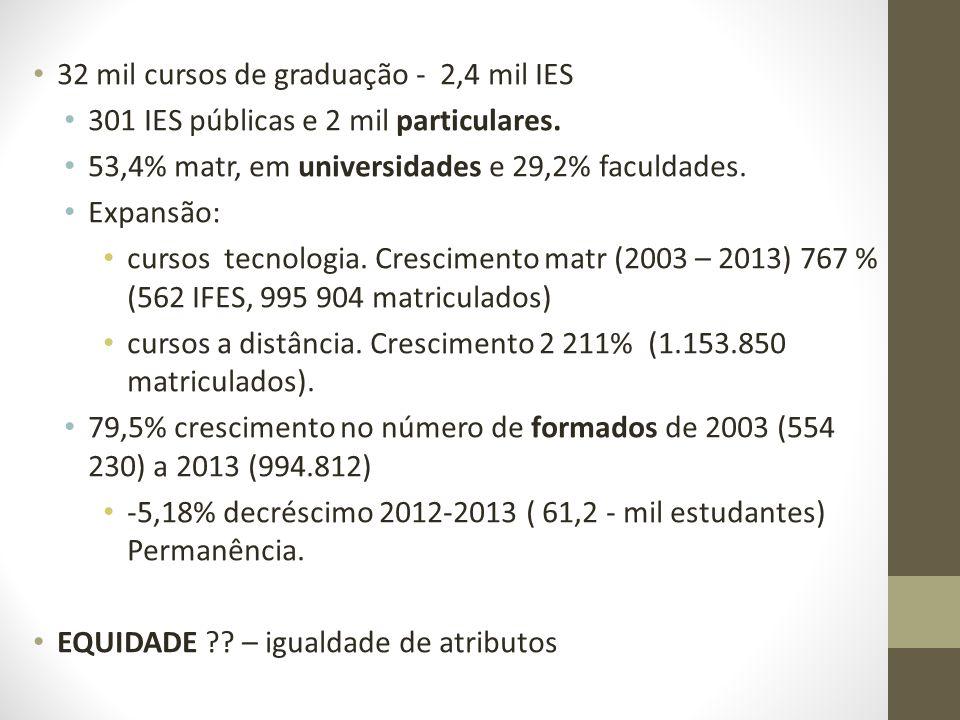 32 mil cursos de graduação - 2,4 mil IES 301 IES públicas e 2 mil particulares. 53,4% matr, em universidades e 29,2% faculdades. Expansão: cursos tecn