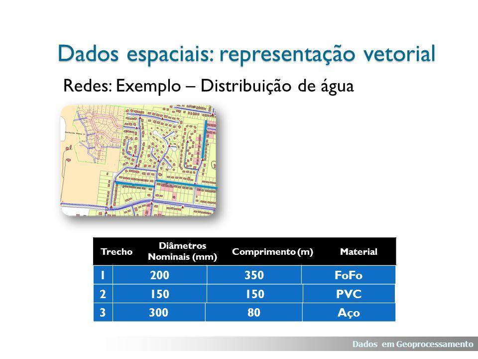 Redes: Exemplo – Distribuição de água Dados em Geoprocessamento Dados espaciais: representação vetorial Trecho Diâmetros Nominais (mm) Comprimento (m)