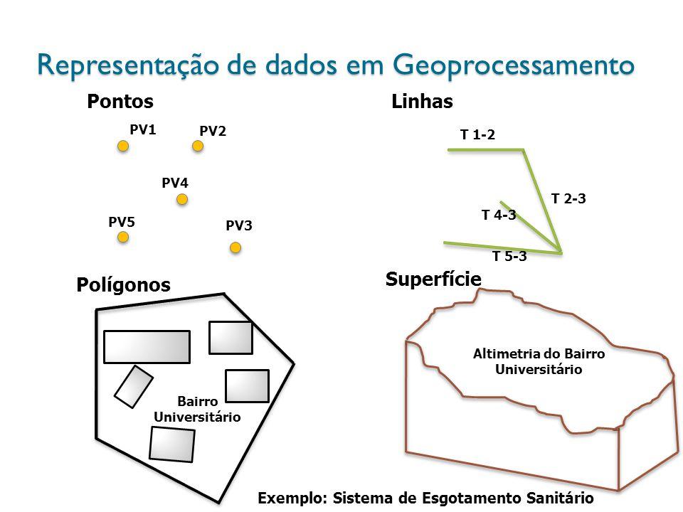 Representação de dados em Geoprocessamento Pontos PV2 PV3 PV1 PV5 PV4 Polígonos Linhas Superfície T 1-2 T 2-3 T 4-3 T 5-3 Altimetria do Bairro Univers